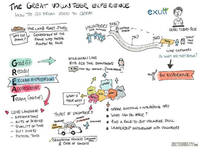 Visual notes from a conference presentation 'The Great Volunteer Experience' by Kerri Tilbury-Price of Exult Ltd