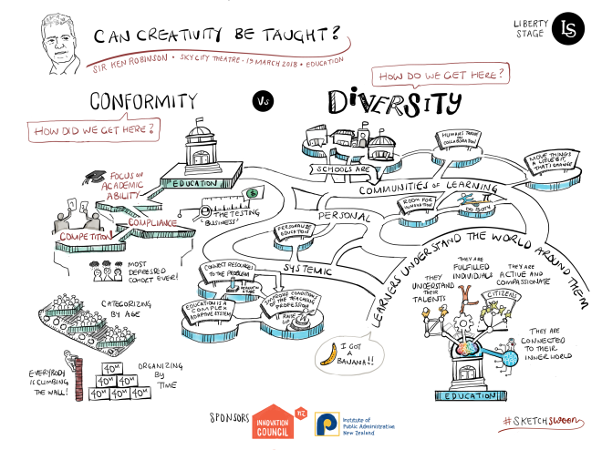 Ken Robinson-Creativity-Education-Sketchnote