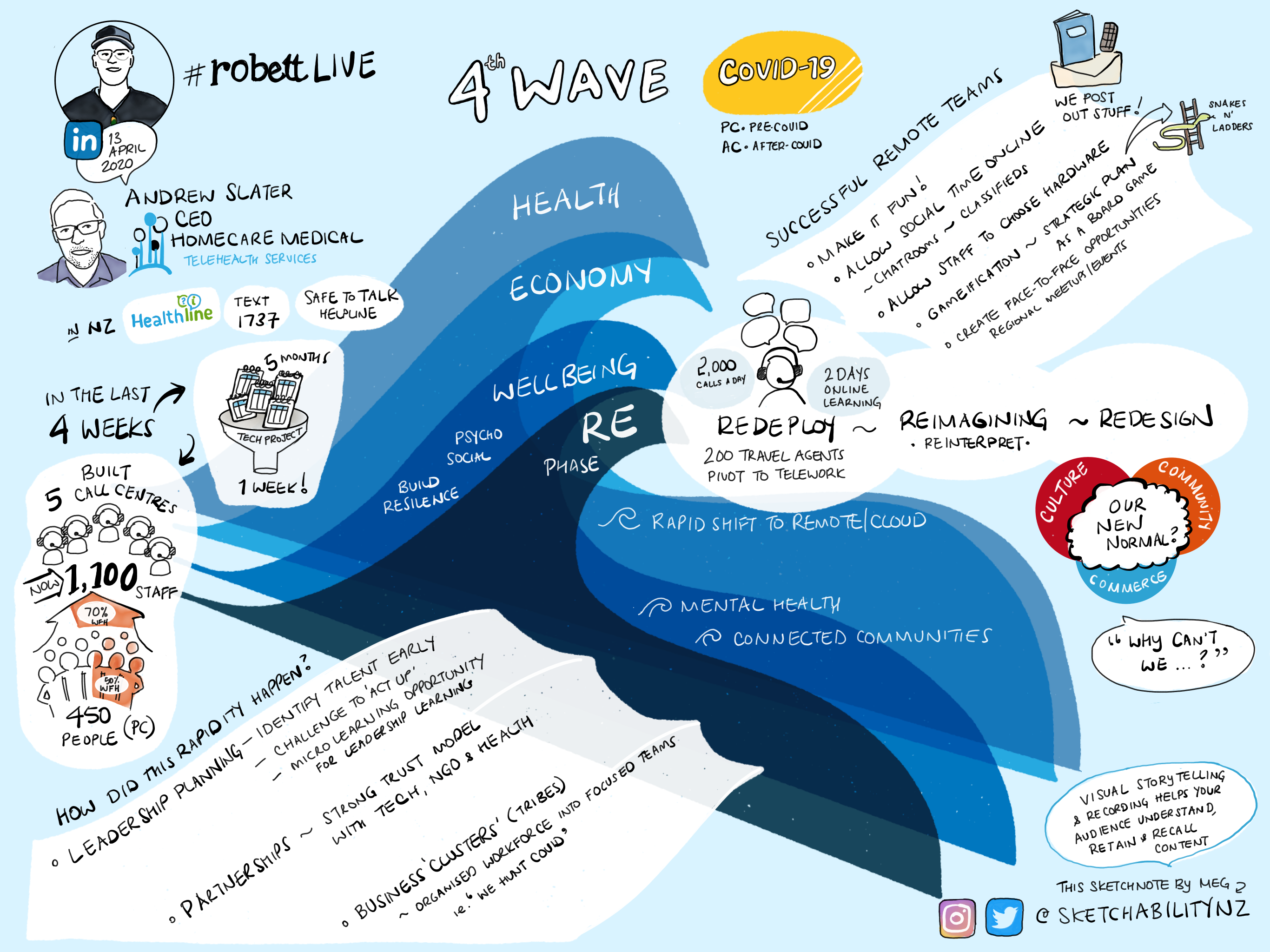 Visual sketchnote of a conversation between Robett Hollis & Andrew Slater CEO Homecare Medical