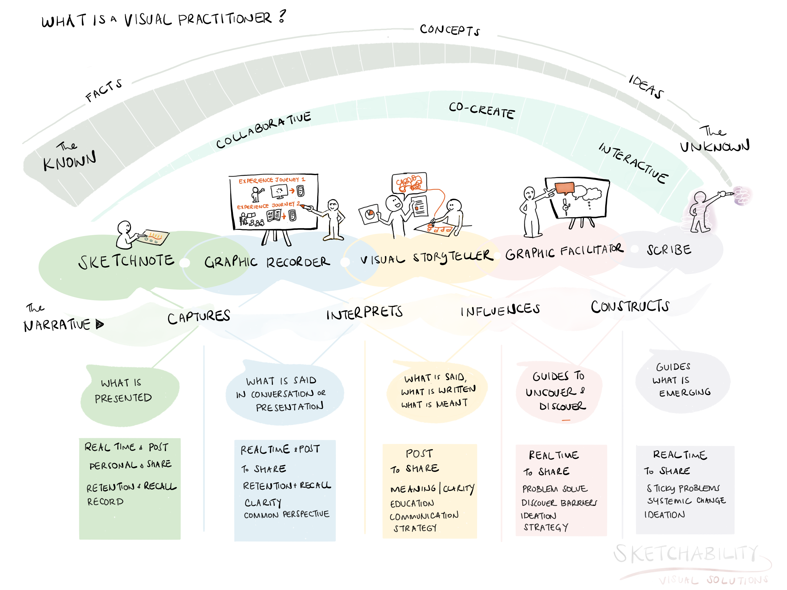 Visual note showing the range of visual practitioners roles